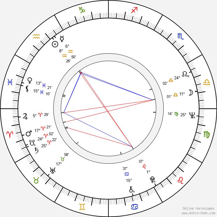 Katharine Ross - Birth horoscope chart