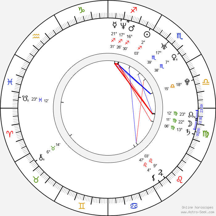 Katherine Heigl - Birth horoscope chart