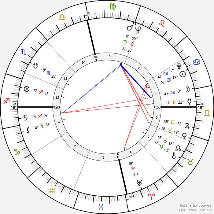 Katherine Helmond - Birth horoscope chart