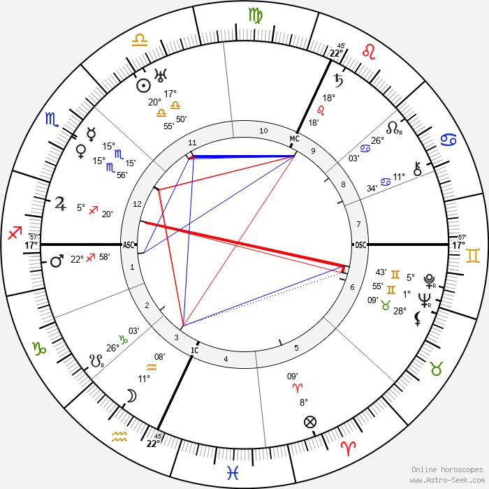 Katherine Mansfield - Birth horoscope chart