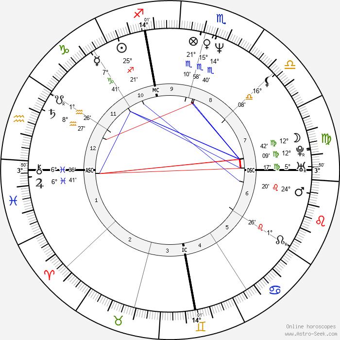 Katherine McWorter - Birth horoscope chart