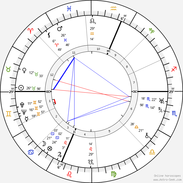 Katherine Q. Spencer Young - Birth horoscope chart