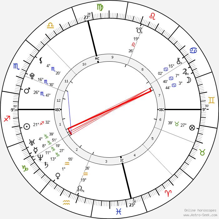 Katherine Schwarzenegger - Birth horoscope chart
