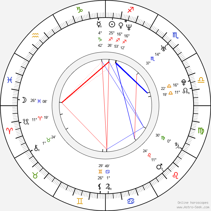 Katheryn Winnick - Birth horoscope chart