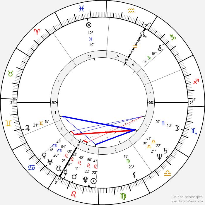 Kathie Lee Gifford - Birth horoscope chart