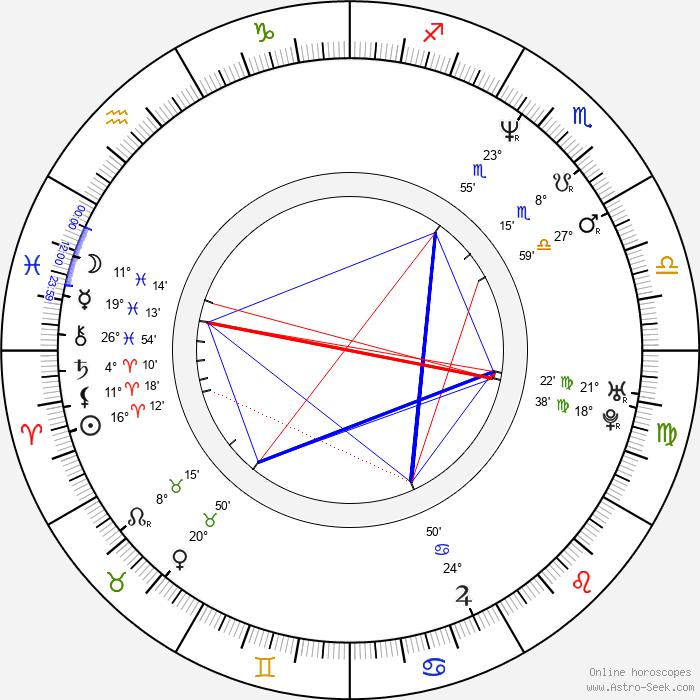 Kathleen Barr - Birth horoscope chart