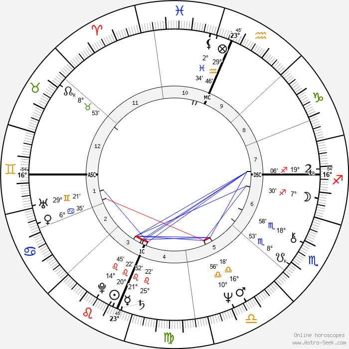 Kathleen Battle - Birth horoscope chart