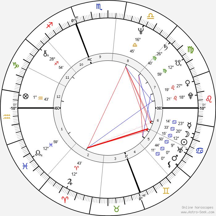 Kathleen Kennedy Townsend - Birth horoscope chart