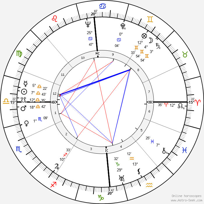 Kathleen Ollerenshaw - Birth horoscope chart