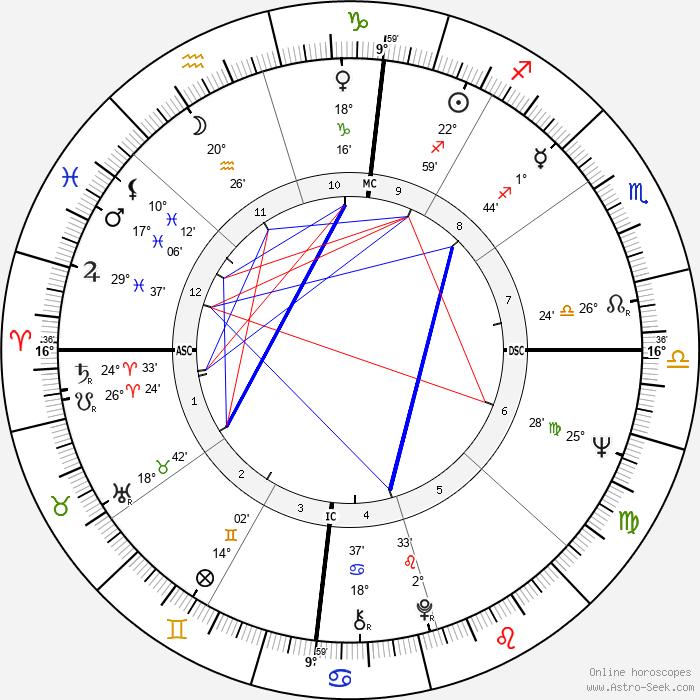 Kathleen Orr - Birth horoscope chart
