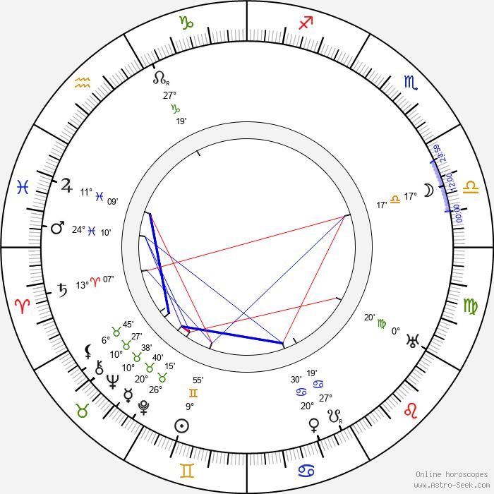Kathlyn Williams - Birth horoscope chart