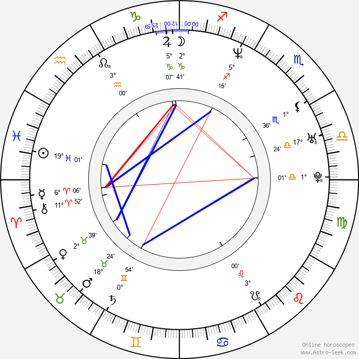 Kathrin Feistl - Birth horoscope chart
