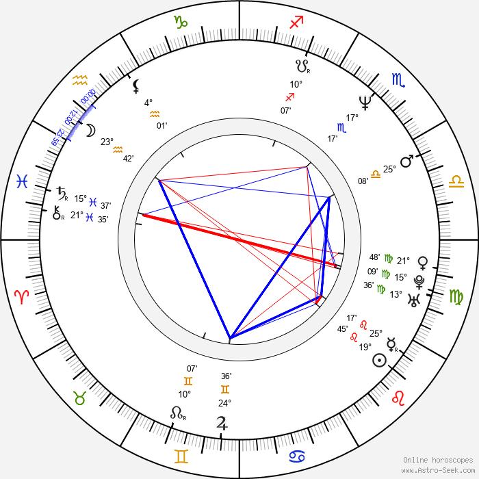 Kathrine Narducci - Birth horoscope chart