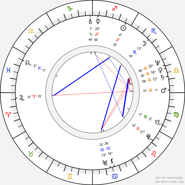 Kathryn Bigelow - Birth horoscope chart