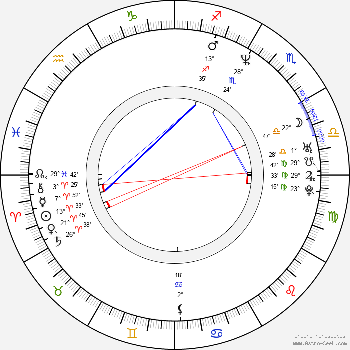 Kathryn Gerhardt - Birth horoscope chart