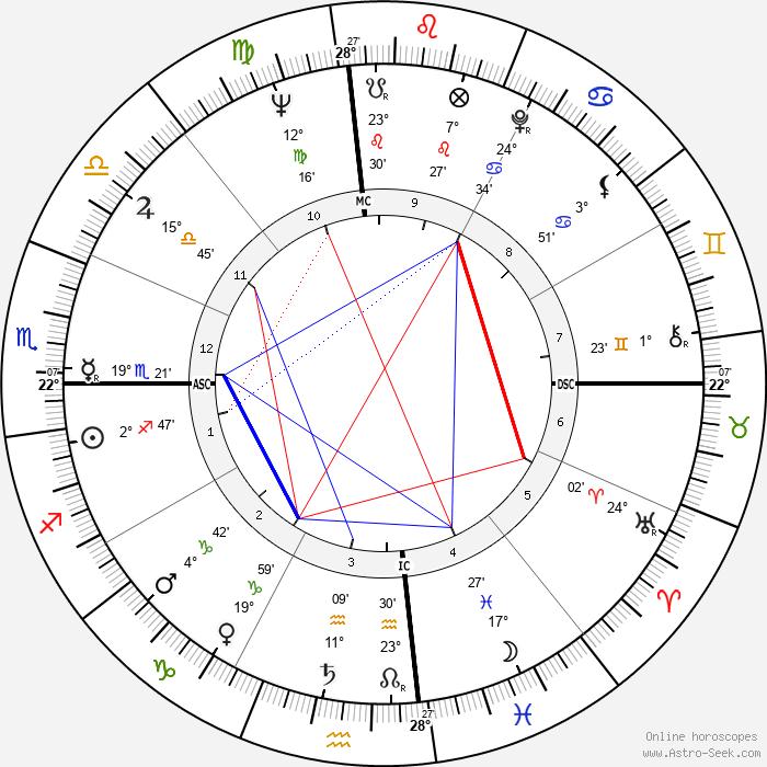 Kathryn Grant - Birth horoscope chart