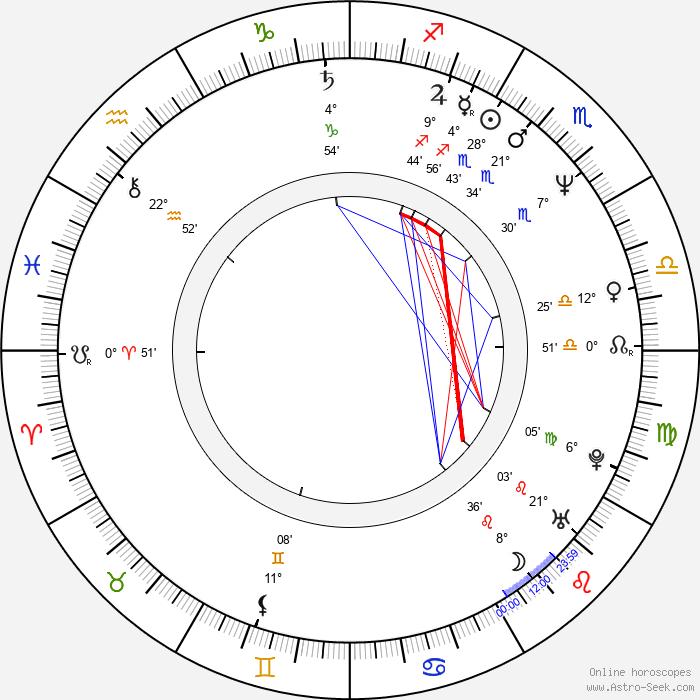 Kathryn Korniloff - Birth horoscope chart
