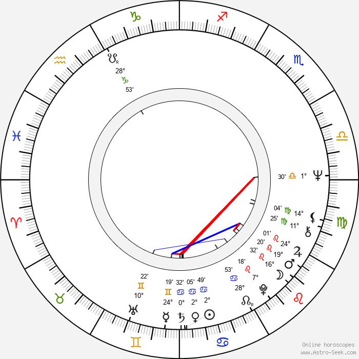 Kathryn Lasky - Birth horoscope chart