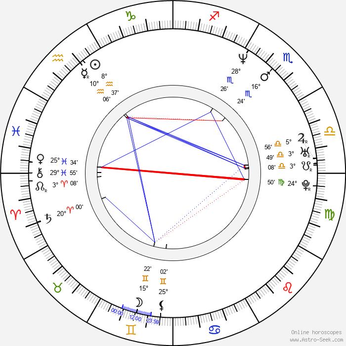 Kathryn Morris - Birth horoscope chart