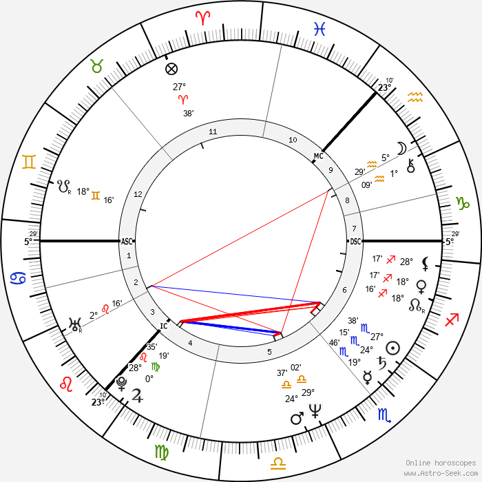 Kathryn Morton - Birth horoscope chart