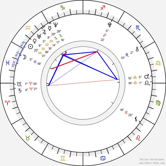 Kathryn Newton - Birth horoscope chart