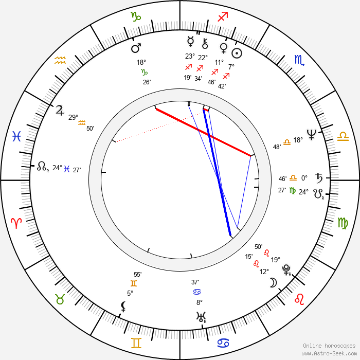 Kathryn Witt - Birth horoscope chart