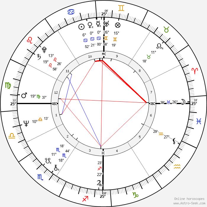 Kathy Bates - Birth horoscope chart
