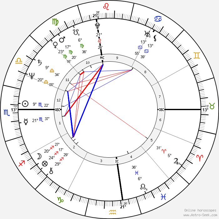 Kathy Hammond - Birth horoscope chart