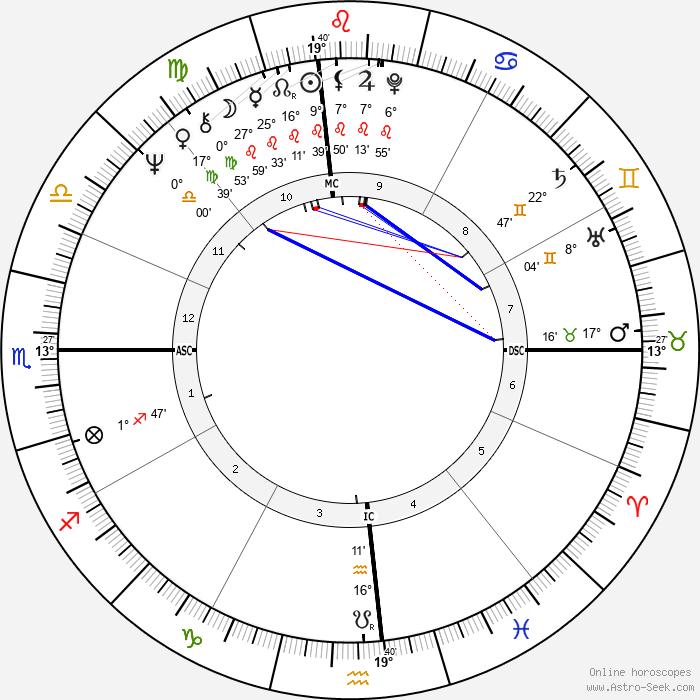 Kathy Lennon - Birth horoscope chart