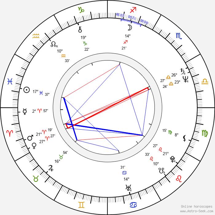 Kathy Shower - Birth horoscope chart