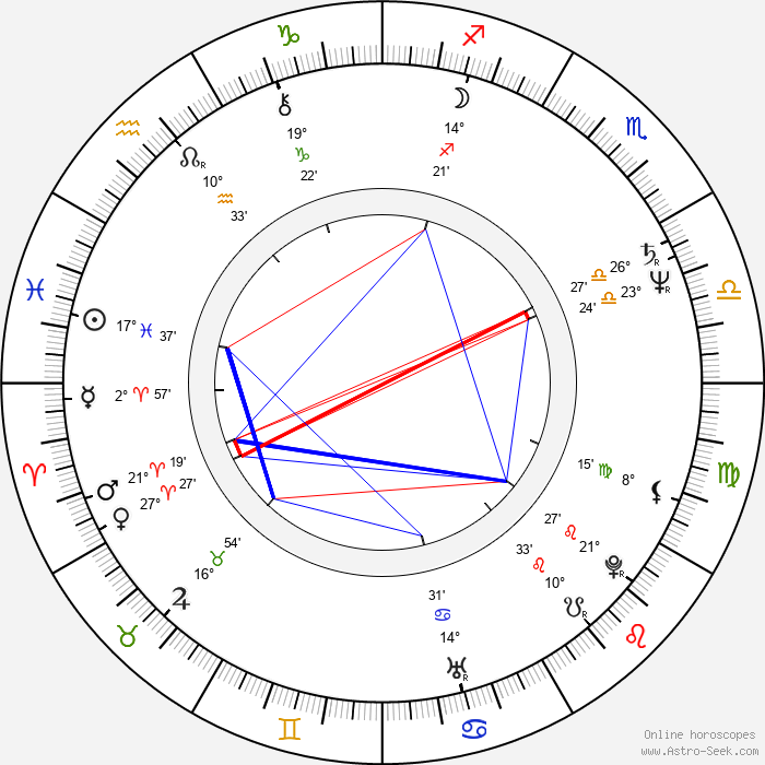 Kathy Shower - Birth horoscope chart