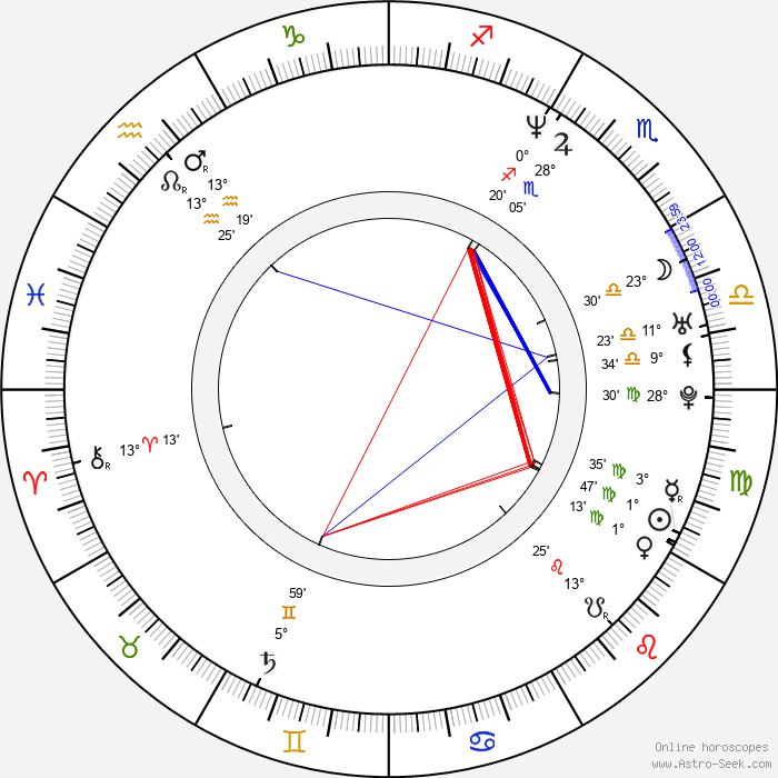 Kathy Tong - Birth horoscope chart