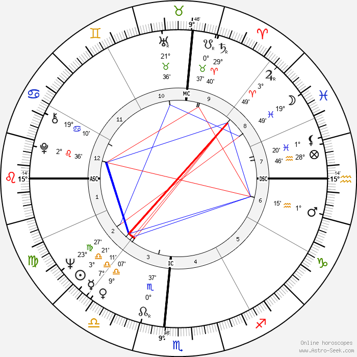 Kathy Whitworth - Birth horoscope chart