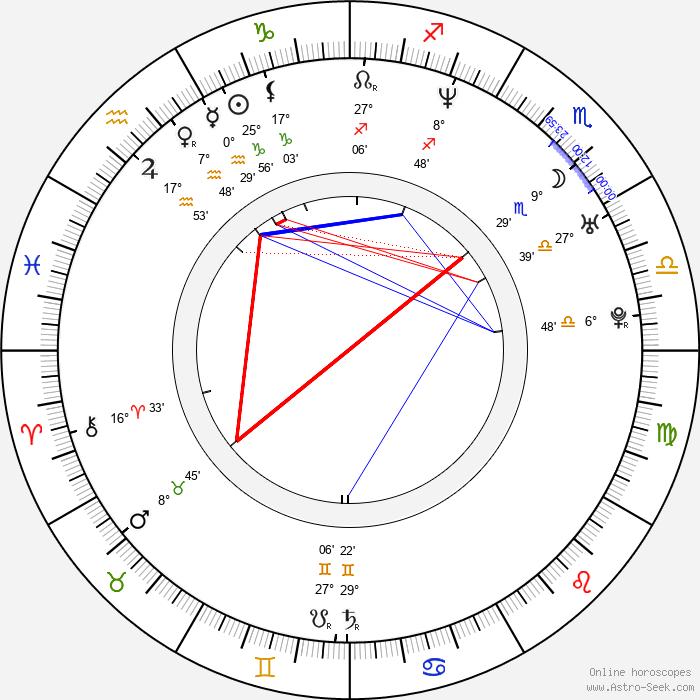 Kati Winkler - Birth horoscope chart
