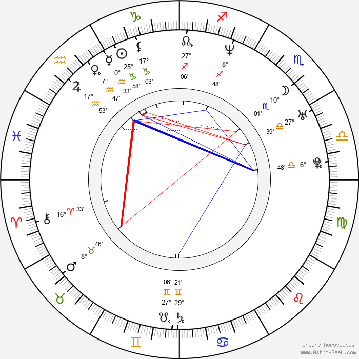 Kati Winkler - Birth horoscope chart