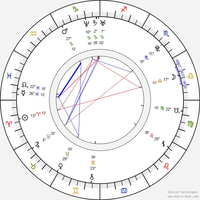Katie Blair - Birth horoscope chart