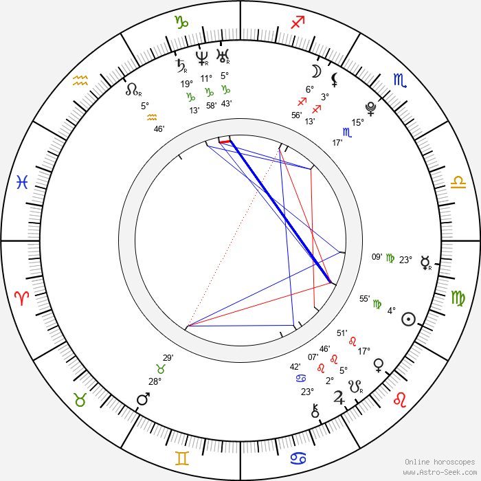 Katie Findlay - Birth horoscope chart
