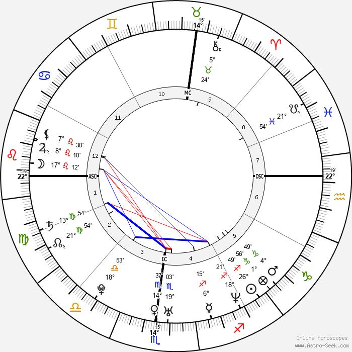 Katie Holmes - Birth horoscope chart