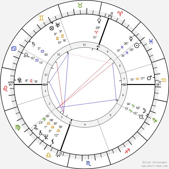 Katja Ebstein - Birth horoscope chart