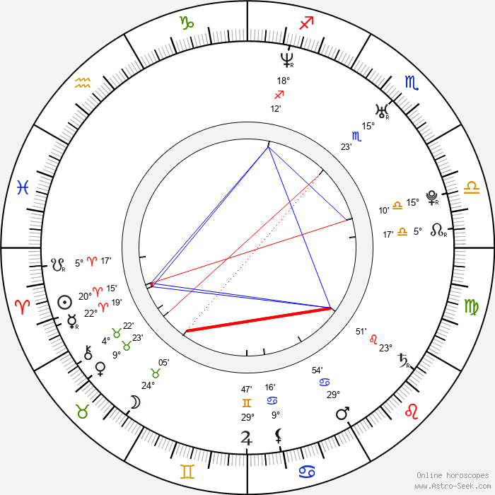 Katja Kettu - Birth horoscope chart