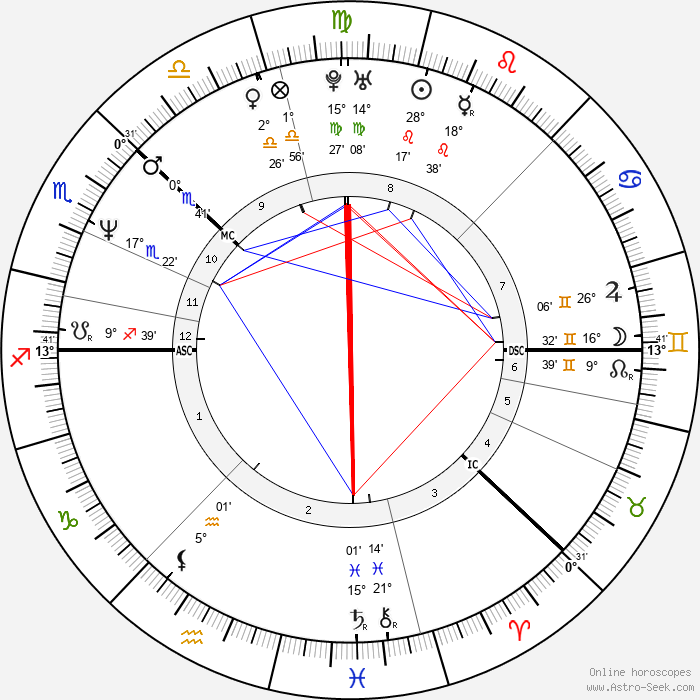 Katja Kiuru - Birth horoscope chart