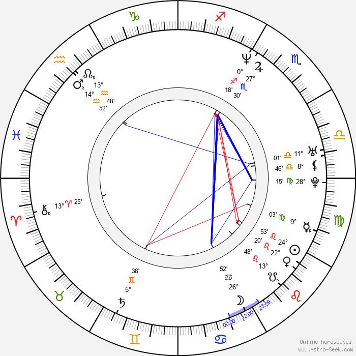 Katja Kukkola - Birth horoscope chart