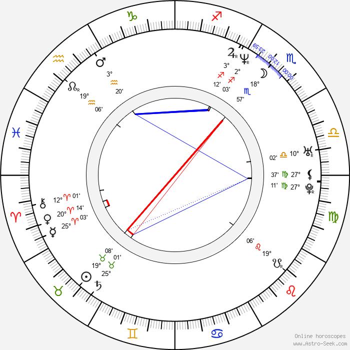 Katja Woywood - Birth horoscope chart