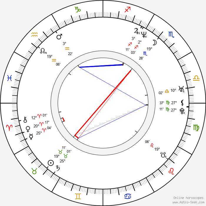 Katja Woywood - Birth horoscope chart
