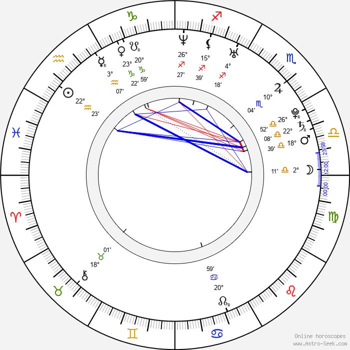 Katka Koščová - Birth horoscope chart