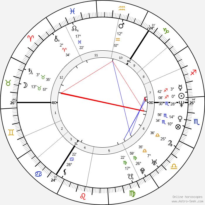 Katrin Krabbe - Birth horoscope chart