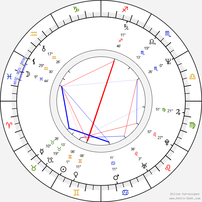 Katrin Ottarsdóttir - Birth horoscope chart