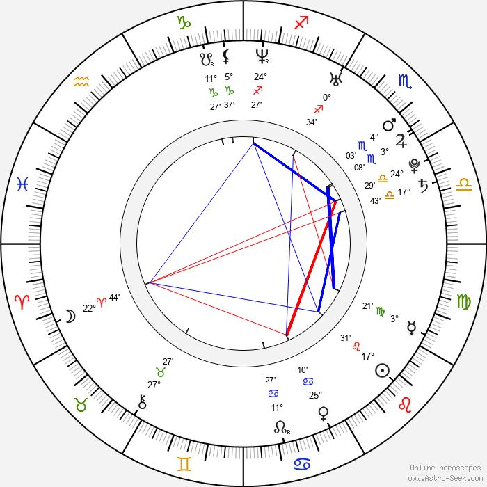 Katrina Begin - Birth horoscope chart