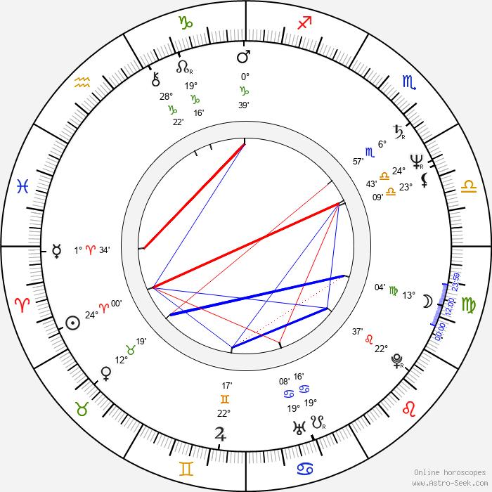 Katsuhiro Ohtomo - Birth horoscope chart