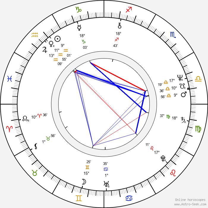 Katsuhito Akiyama - Birth horoscope chart